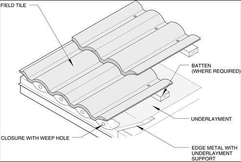 Nailing Roof Tiles Tile Design Ideas
