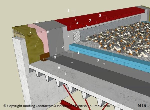 Sbs Details D1 7 1 2 Assemblies Protected Membrane