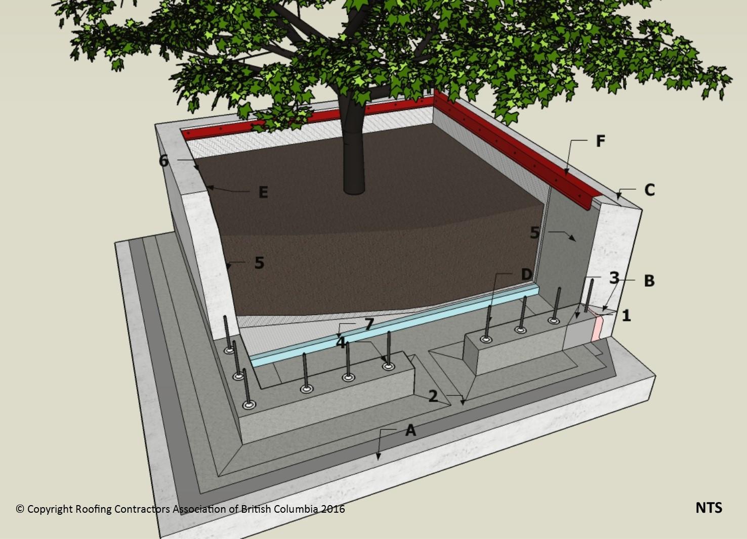 Wp Details F1 7 6 Walls Planter Pre Curb Wall Rcabc
