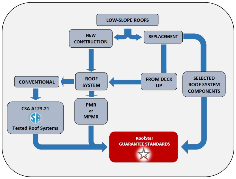 File Csa Decision Tree For Wind Uplift Final Jpg Rcabc