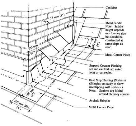 As Details E2 7 9 Chimney Flashing Detail Rcabc