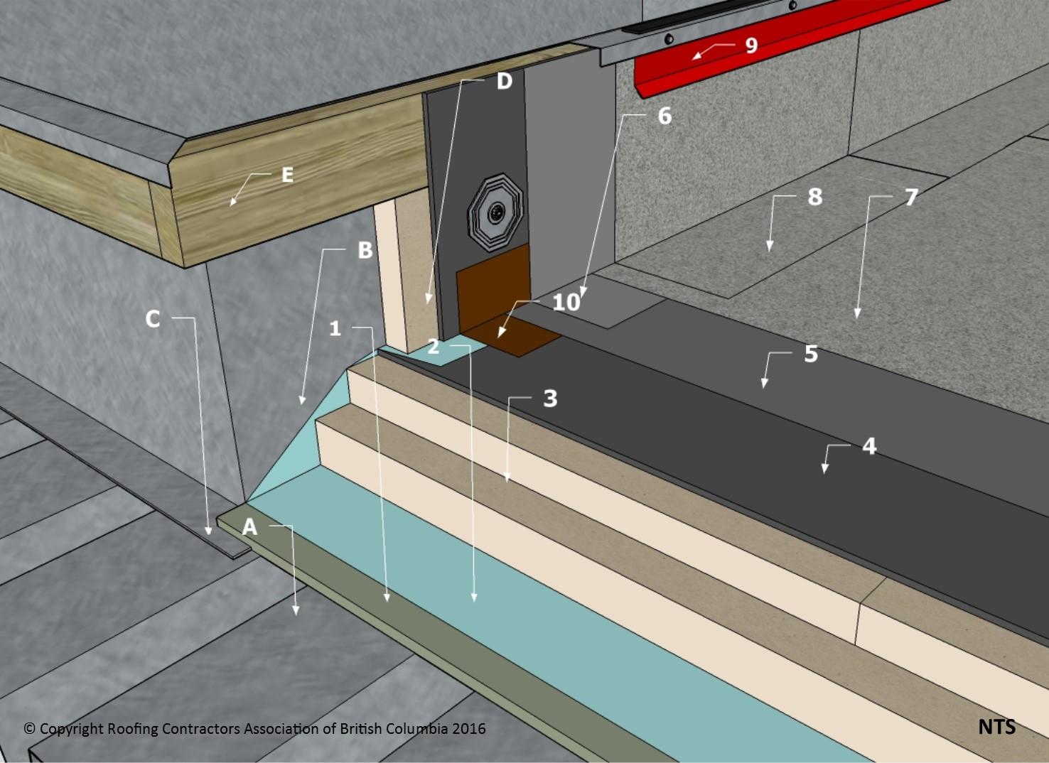 Sbs Details D1 7 6 4 Curbs Amp Sleepers Mechanical Opening