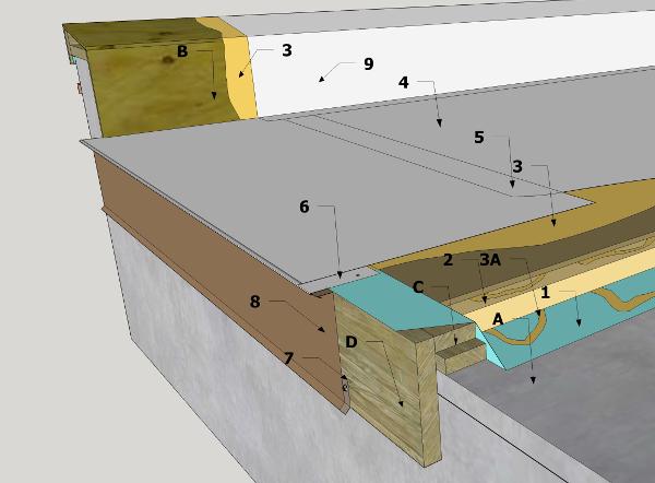 Tpo Details D3 7 3 3 Edges Amp Fascia Roof Edge Rcabc