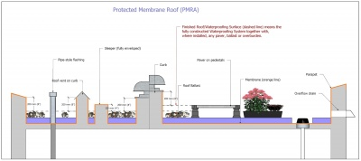 Waterproofing Figure 1.3.2-2.jpg