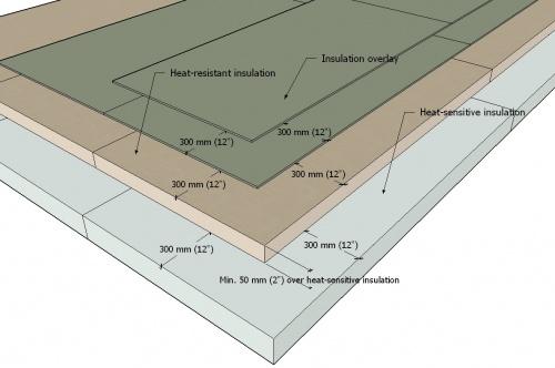 Roofstar Guarantee Standards For Sbs Modified Bitumen